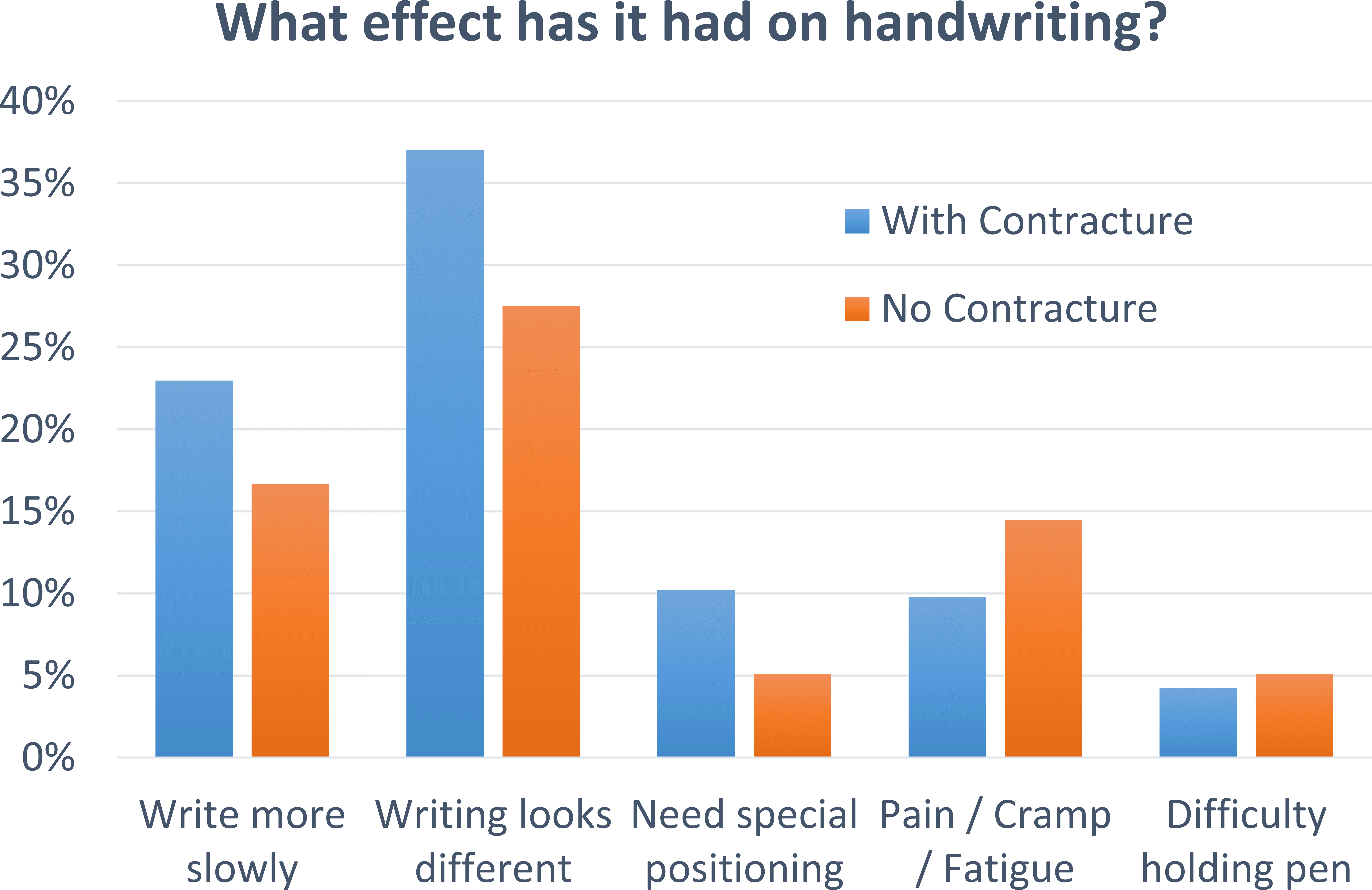 Handwriting and Dupuytren Disease: Sixty Second Survey Results